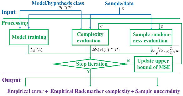 Figure 2 for Bounding Data-driven Model Errors in Power Grid Analysis