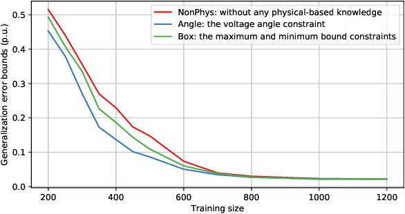 Figure 3 for Bounding Data-driven Model Errors in Power Grid Analysis