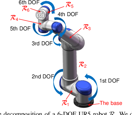 Figure 2 for A Configuration-Space Decomposition Scheme for Learning-based Collision Checking