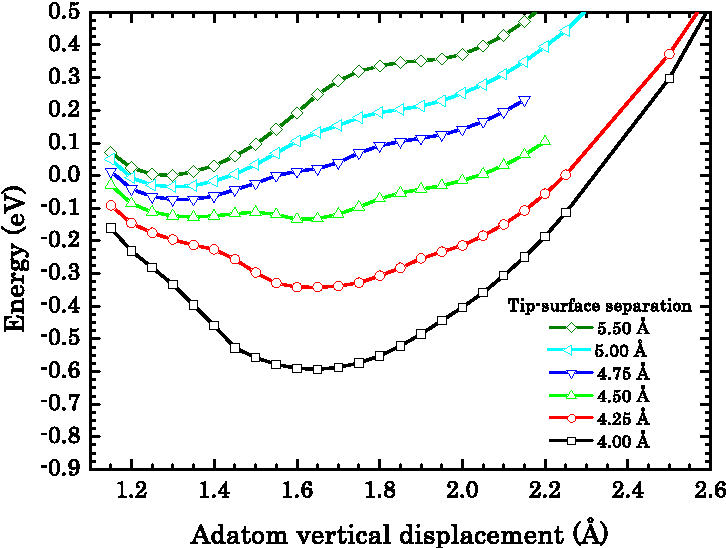 FIG. 2: (Color on line) Calculated potential energy of a Ge adatom as a function of its vertical displacement for several separation distances of the Tip B from the surface.