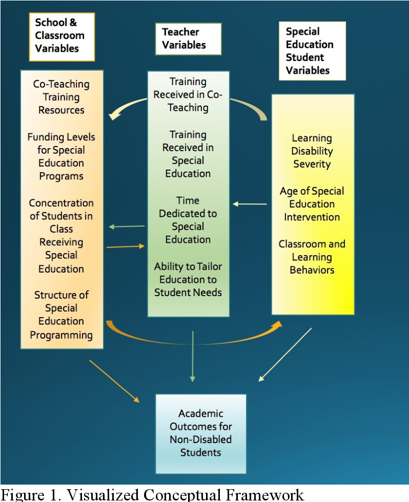 Investigation Students In Special Ed >> Figure 1 From Special Education Integration In U S Secondary