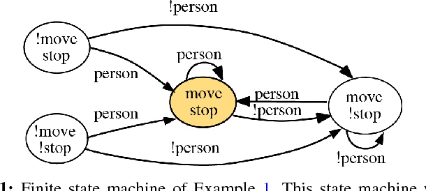 Figure 1 from Robot Operating System (ROS) Introspective