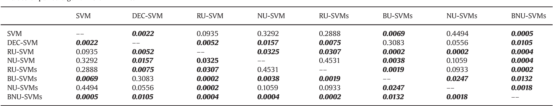 Boosted Near-miss Under-sampling on SVM ensembles for
