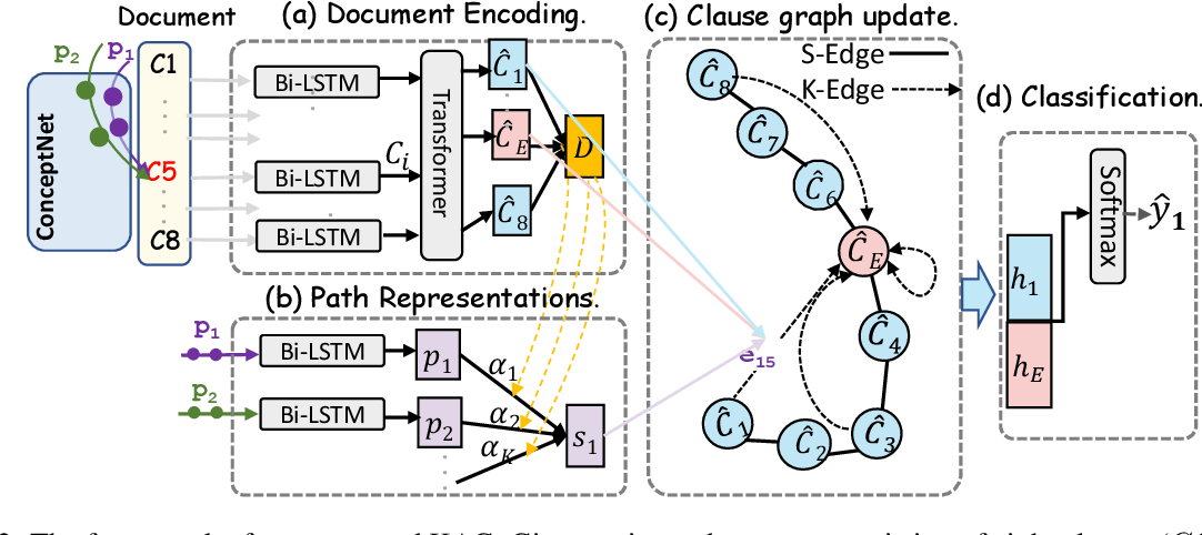 Figure 3 for Position Bias Mitigation: A Knowledge-Aware Graph Model for Emotion Cause Extraction