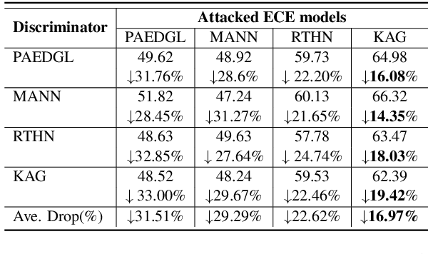 Figure 4 for Position Bias Mitigation: A Knowledge-Aware Graph Model for Emotion Cause Extraction