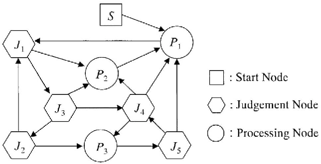 Figure 1. The basic structure of GNP individual.