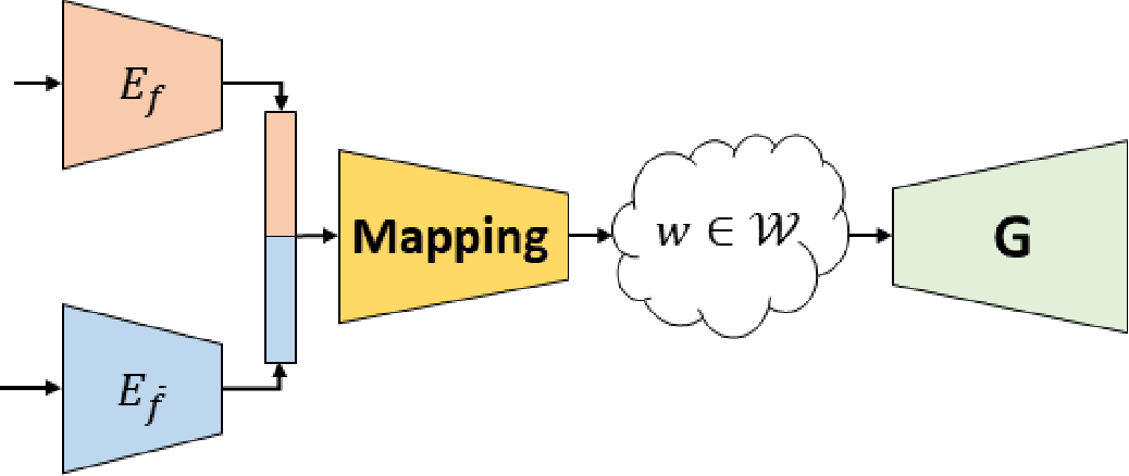 Figure 1 for Disentangling in Latent Space by Harnessing a Pretrained Generator
