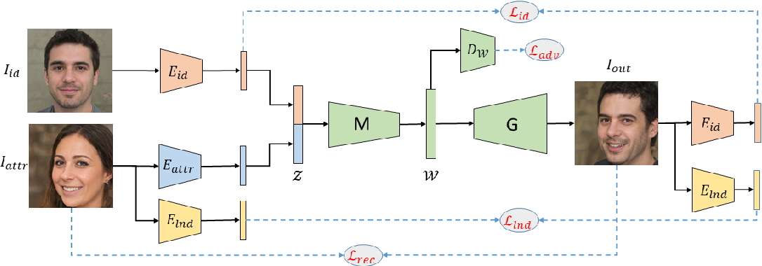 Figure 4 for Disentangling in Latent Space by Harnessing a Pretrained Generator
