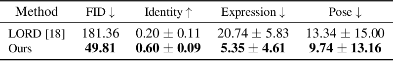 Figure 2 for Disentangling in Latent Space by Harnessing a Pretrained Generator