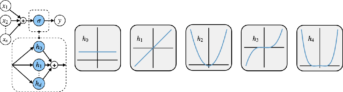 Figure 1 for Generating Accurate Pseudo-labels via Hermite Polynomials for SSL Confidently