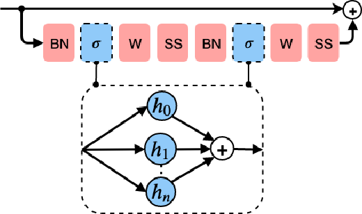 Figure 3 for Generating Accurate Pseudo-labels via Hermite Polynomials for SSL Confidently