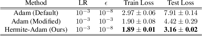 Figure 2 for Generating Accurate Pseudo-labels via Hermite Polynomials for SSL Confidently