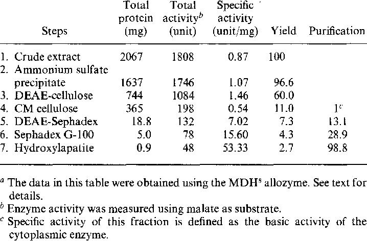 Table I. Purification of Cytoplasmic Malate Dehydrogenase from D. virilis a 437