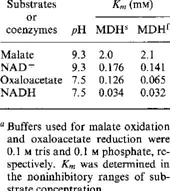 Table II. Apparent Michaelis Constants for Cytoplasmic Malate Dehydrogenase Allozymes from D.
