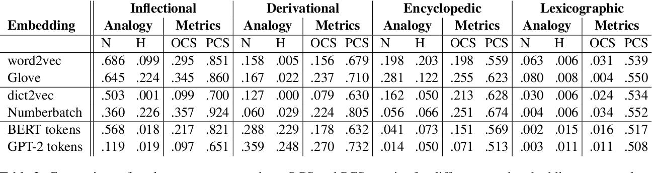 Figure 4 for Analogies minus analogy test: measuring regularities in word embeddings
