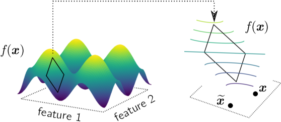 Figure 1 for Toward Interpretable Machine Learning: Transparent Deep Neural Networks and Beyond