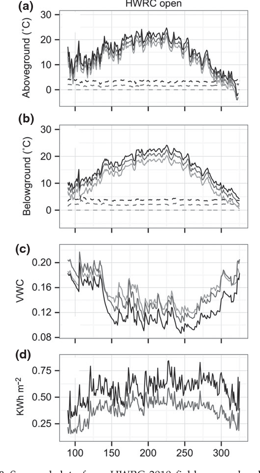 Figure 8 from Design and performance of combined infrared canopy and