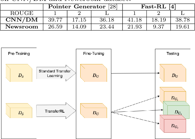 Figure 1 for Deep Transfer Reinforcement Learning for Text Summarization