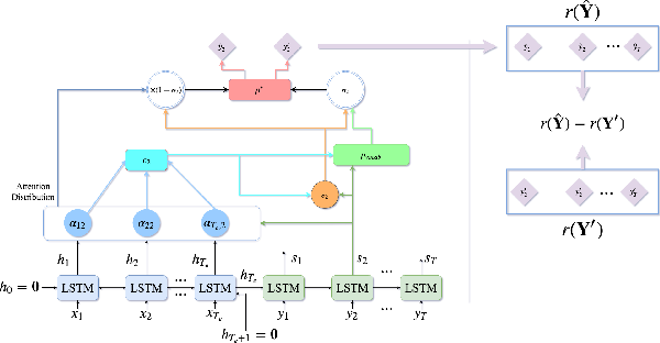 Figure 2 for Deep Transfer Reinforcement Learning for Text Summarization