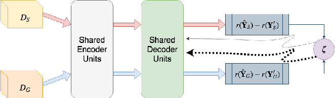 Figure 4 for Deep Transfer Reinforcement Learning for Text Summarization