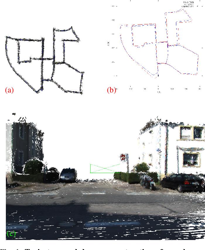 Figure 1 for A Hybrid Sparse-Dense Monocular SLAM System for Autonomous Driving