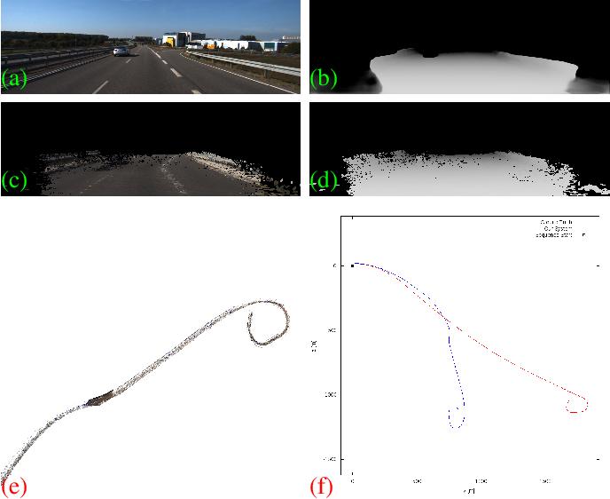 Figure 4 for A Hybrid Sparse-Dense Monocular SLAM System for Autonomous Driving