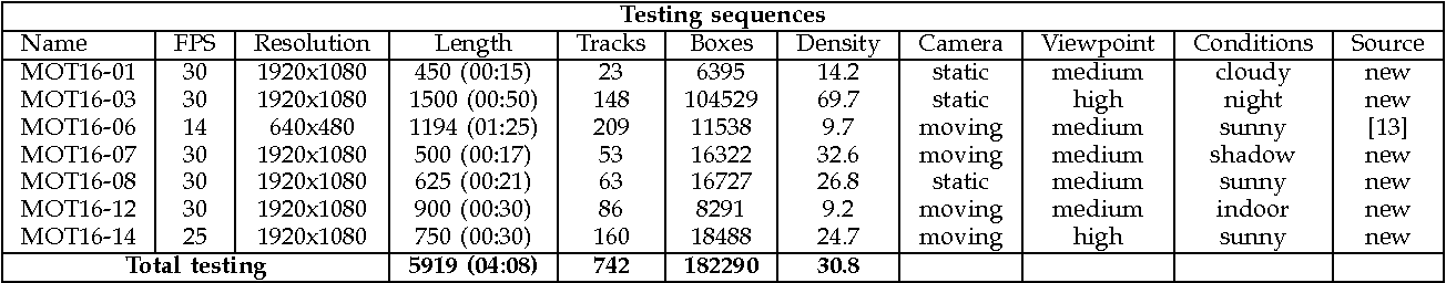 Figure 4 for MOT16: A Benchmark for Multi-Object Tracking