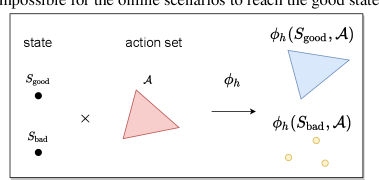 Figure 2 for Going Beyond Linear RL: Sample Efficient Neural Function Approximation