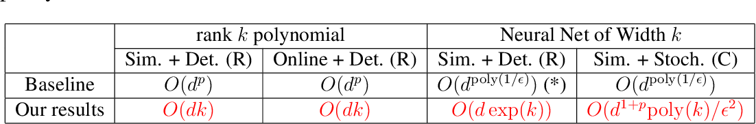 Figure 1 for Going Beyond Linear RL: Sample Efficient Neural Function Approximation