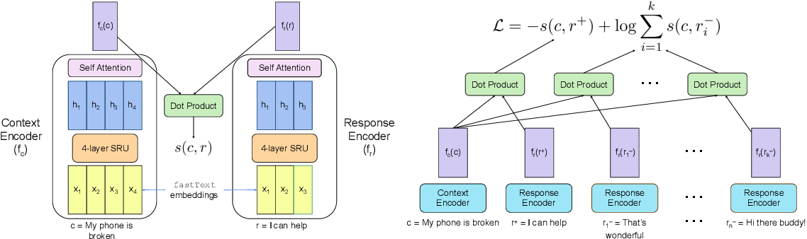 Figure 1 for Building a Production Model for Retrieval-Based Chatbots
