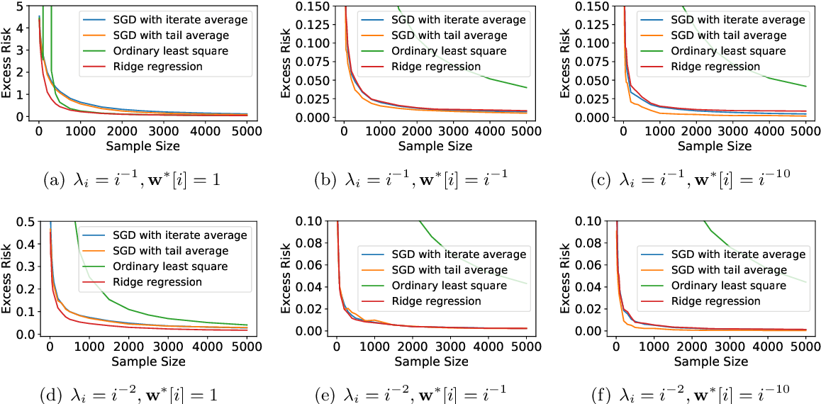 Figure 2 for Benign Overfitting of Constant-Stepsize SGD for Linear Regression