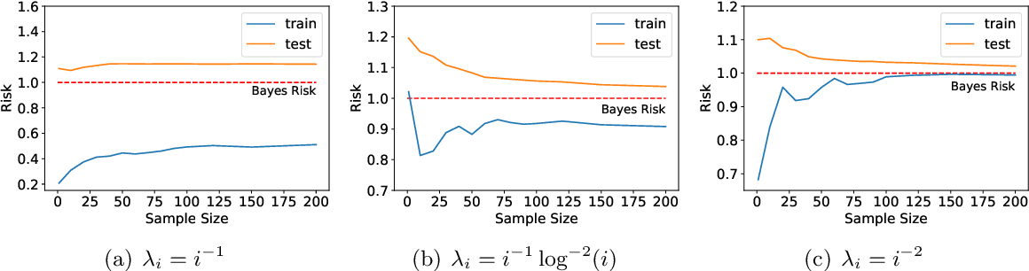 Figure 1 for Benign Overfitting of Constant-Stepsize SGD for Linear Regression