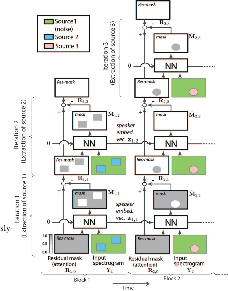 Figure 1 for Tackling real noisy reverberant meetings with all-neural source separation, counting, and diarization system