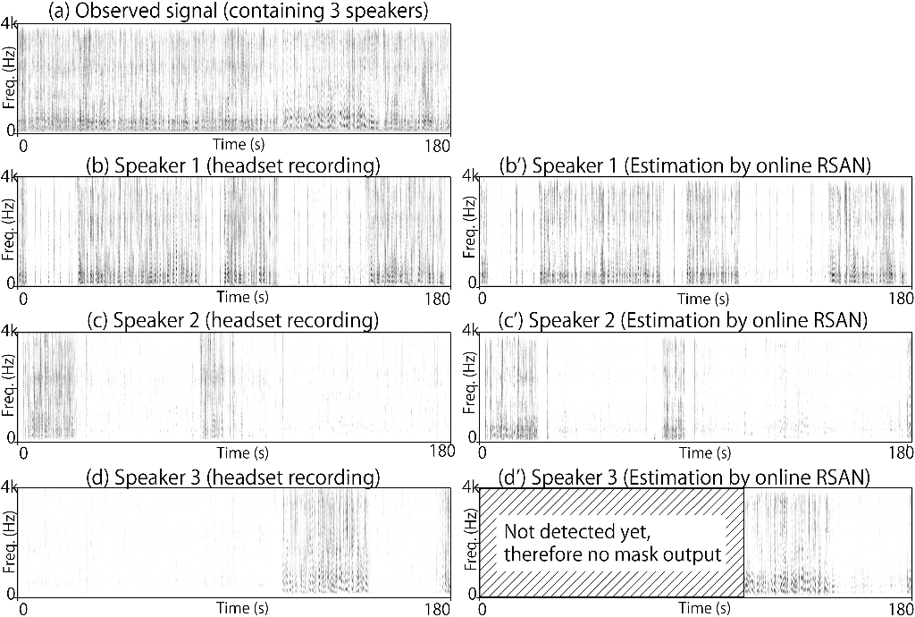 Figure 3 for Tackling real noisy reverberant meetings with all-neural source separation, counting, and diarization system