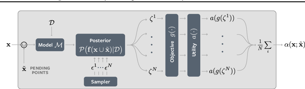 Figure 2 for BoTorch: Programmable Bayesian Optimization in PyTorch