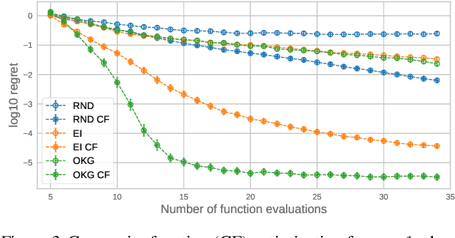 Figure 3 for BoTorch: Programmable Bayesian Optimization in PyTorch