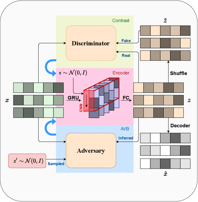 Figure 1 for Adversarial and Contrastive Variational Autoencoder for Sequential Recommendation