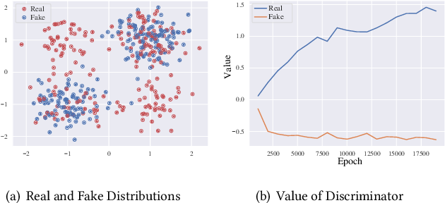 Figure 3 for Adversarial and Contrastive Variational Autoencoder for Sequential Recommendation