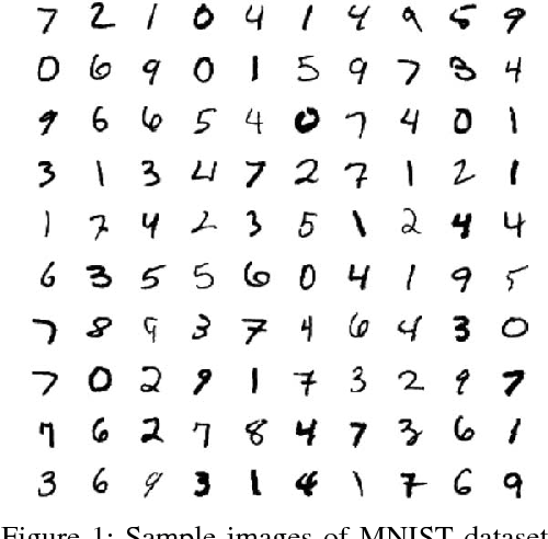 Figure 1 from Handwritten digit recognition based on DCT features