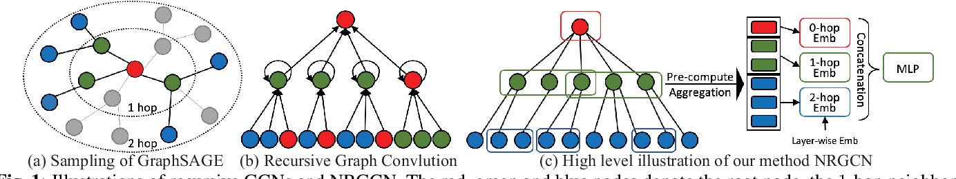 Figure 1 for Non-Recursive Graph Convolutional Networks
