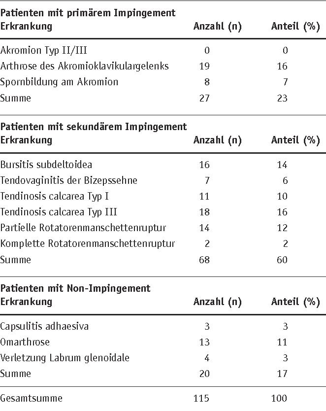 Bestrahlung beim Impingementsyndrom des Schultergelenks - Semantic ...