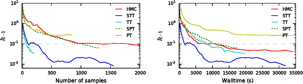 Figure 3 for Tempering by Subsampling