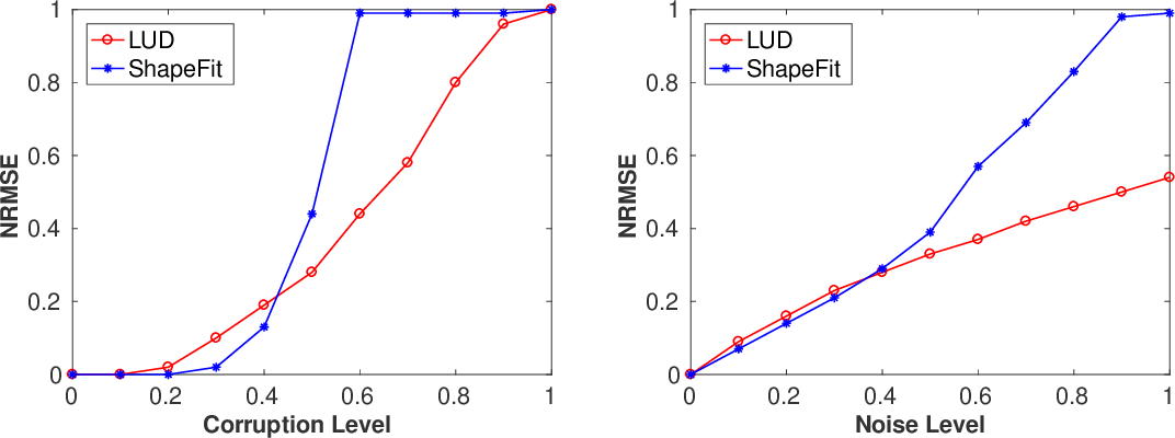 Figure 1 for Exact Camera Location Recovery by Least Unsquared Deviations