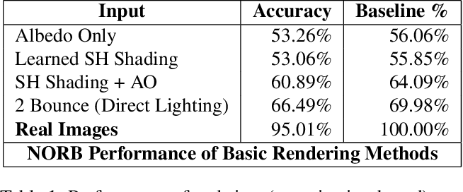 Figure 2 for Beyond Photo Realism for Domain Adaptation from Synthetic Data