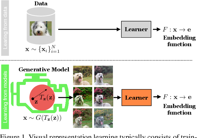 Figure 1 for Generative Models as a Data Source for Multiview Representation Learning