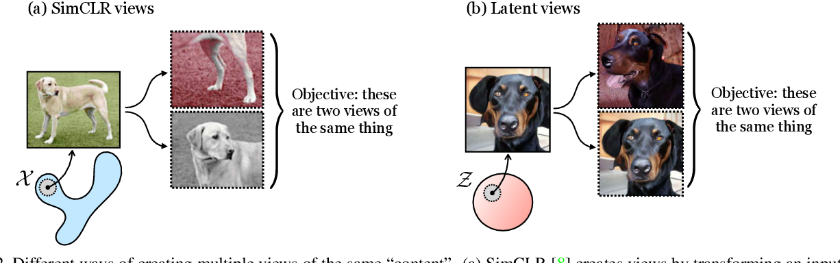 Figure 3 for Generative Models as a Data Source for Multiview Representation Learning
