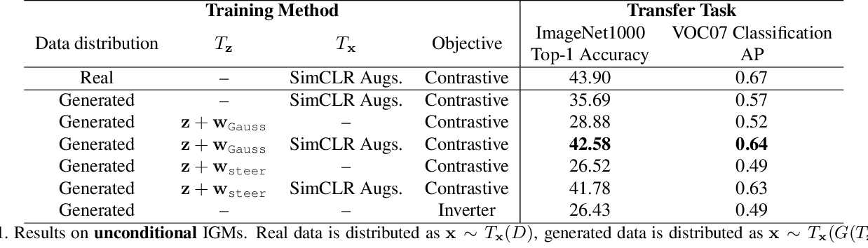 Figure 2 for Generative Models as a Data Source for Multiview Representation Learning