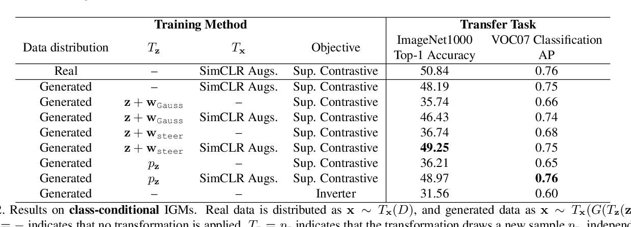 Figure 4 for Generative Models as a Data Source for Multiview Representation Learning