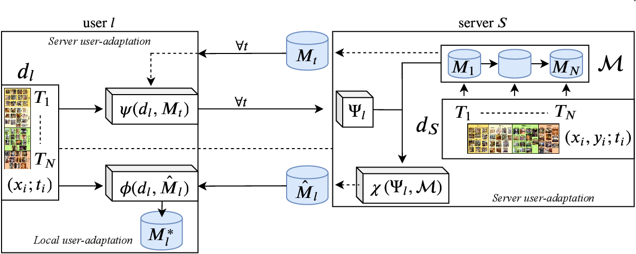 Figure 1 for Unsupervised Model Personalization while Preserving Privacy and Scalability: An Open Problem