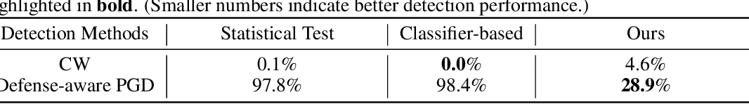 Figure 4 for Deflecting Adversarial Attacks